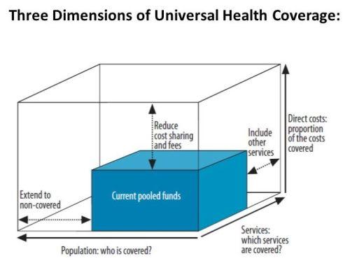 უნივერსალური მოცვა - universal caverage
